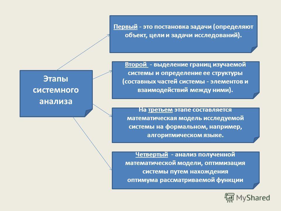 Этапы системного анализа Первый - это постановка задачи (определяют объект, цели и задачи исследований). Второй - выделение границ изучаемой системы и определение ее структуры (составных частей системы - элементов и взаимодействий между ними). На тре