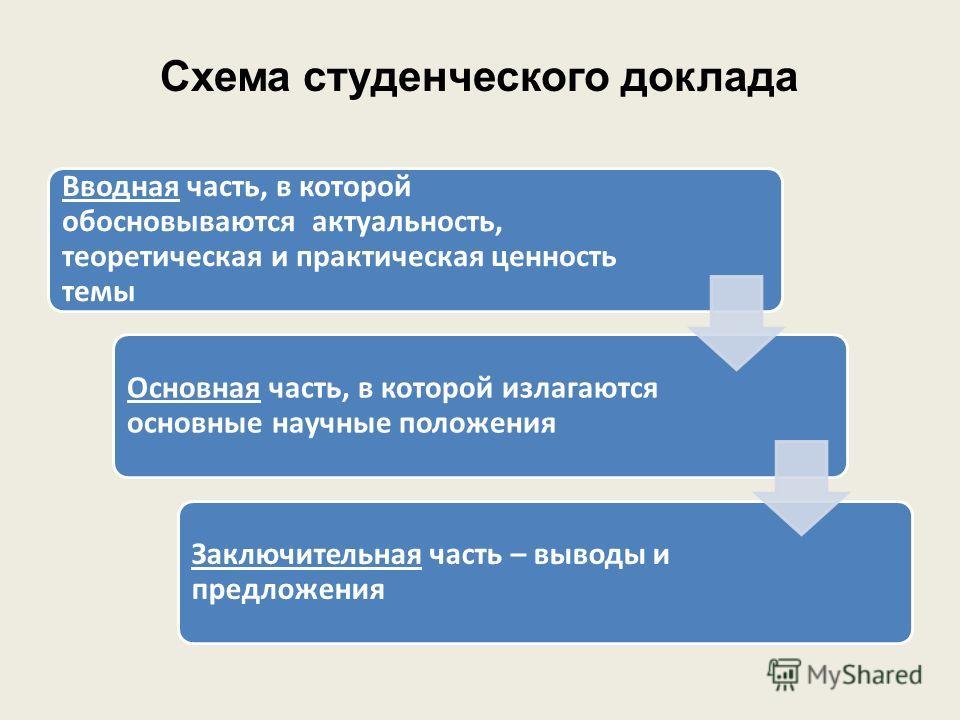 Схема студенческого доклада Вводная часть, в которой обосновываются актуальность, теоретическая и практическая ценность темы Основная часть, в которой излагаются основные научные положения Заключительная часть – выводы и предложения