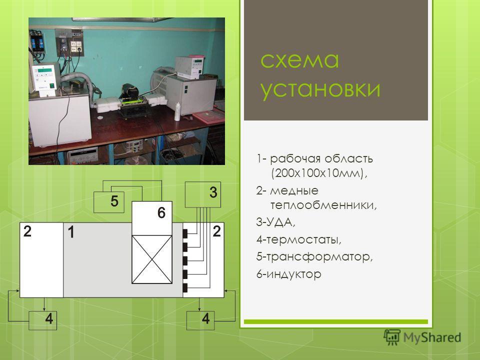 схема установки 1- рабочая область (200х100х10мм), 2- медные теплообменники, 3-УДА, 4-термостаты, 5-трансформатор, 6-индуктор