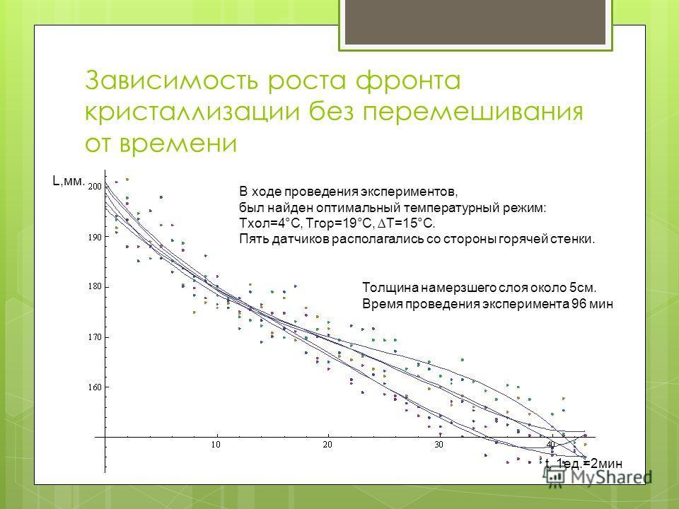 Зависимость роста фронта кристаллизации без перемешивания от времени L,мм. t, 1ед.=2мин В ходе проведения экспериментов, был найден оптимальный температурный режим: Tхол=4°C, Тгор=19°C, T=15°C. Пять датчиков располагались со стороны горячей стенки. Т