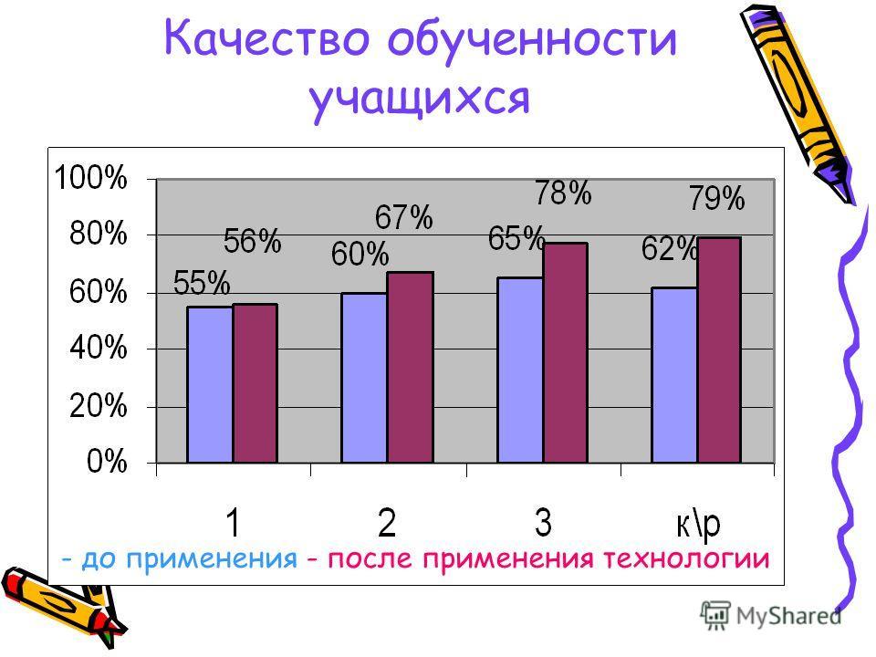 График степени обученности учащихся