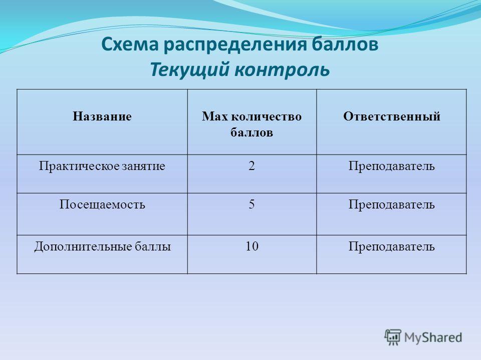 Схема распределения баллов Текущий контроль НазваниеМах количество баллов Ответственный Практическое занятие2Преподаватель Посещаемость5Преподаватель Дополнительные баллы10Преподаватель