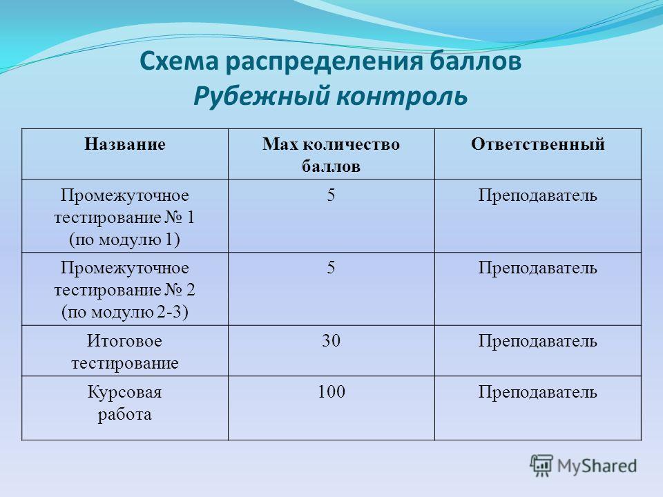 Схема распределения баллов Рубежный контроль НазваниеМах количество баллов Ответственный Промежуточное тестирование 1 (по модулю 1) 5Преподаватель Промежуточное тестирование 2 (по модулю 2-3) 5Преподаватель Итоговое тестирование 30Преподаватель Курсо