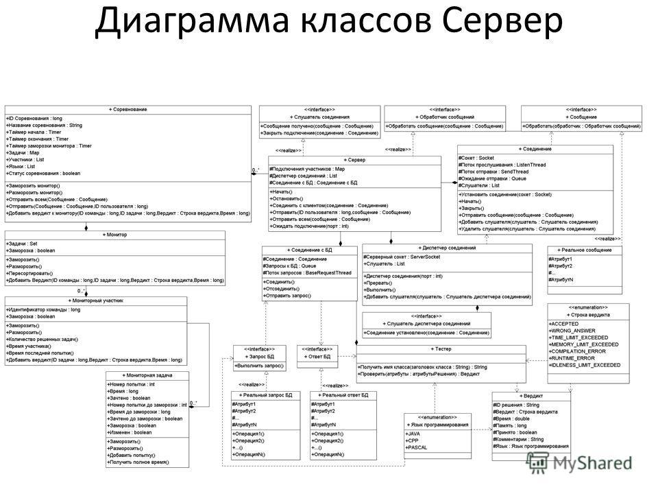 Диаграмма классов Сервер