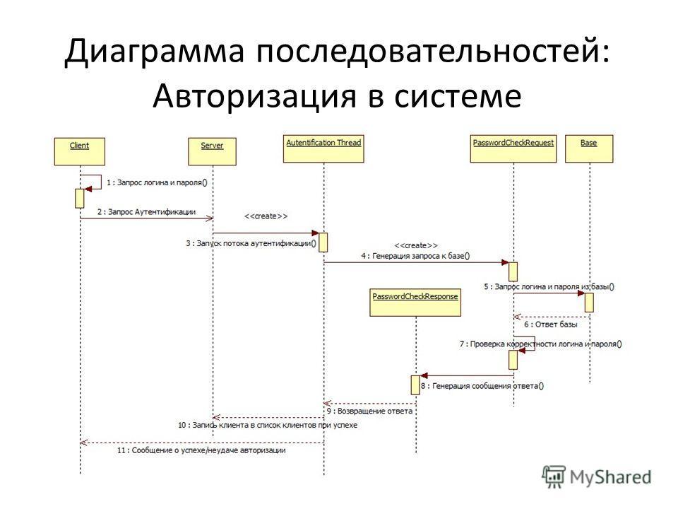 Диаграмма последовательностей: Авторизация в системе