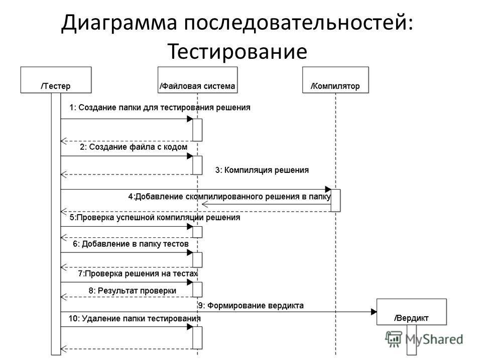Диаграмма последовательностей: Тестирование