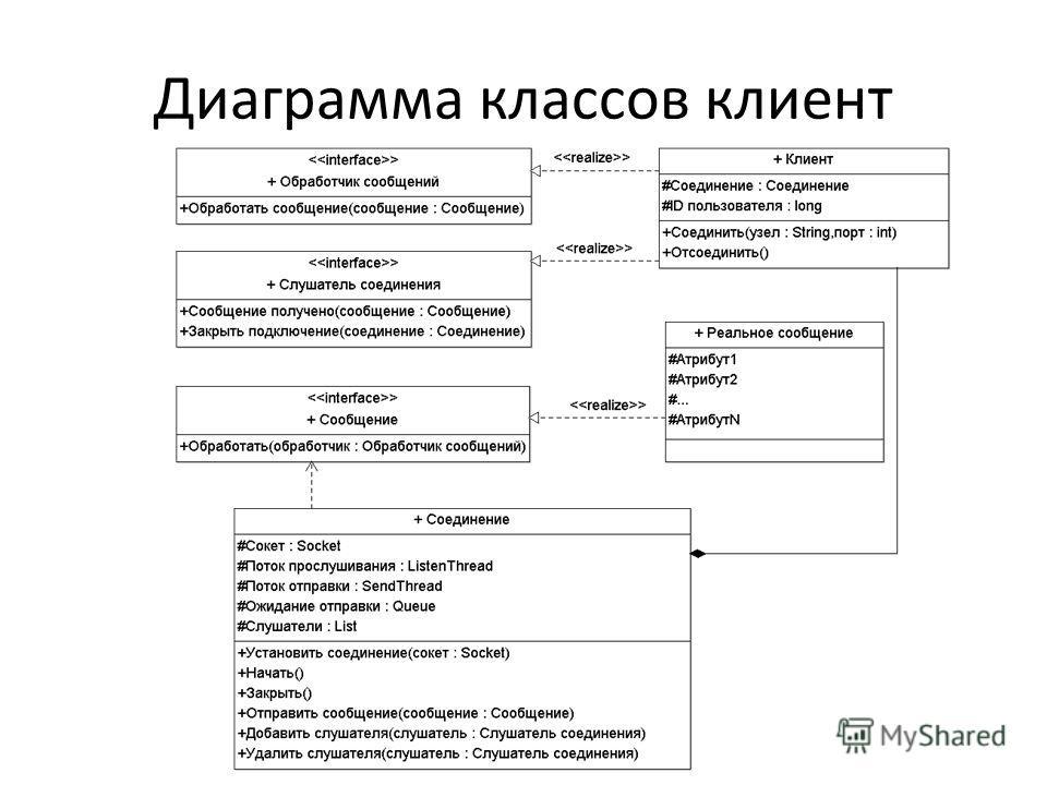 Диаграмма классов клиент