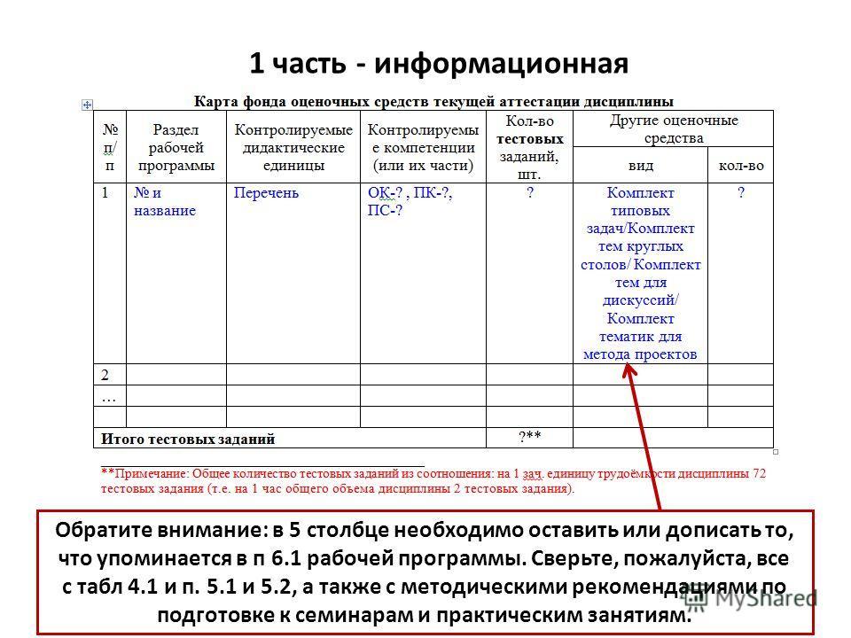 1 часть - информационная Обратите внимание: в 5 столбце необходимо оставить или дописать то, что упоминается в п 6.1 рабочей программы. Сверьте, пожалуйста, все с табл 4.1 и п. 5.1 и 5.2, а также с методическими рекомендациями по подготовке к семинар