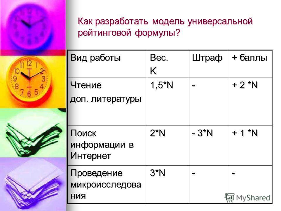 Как разработать модель универсальной рейтинговой формулы? Вид работы Вес. KШтраф + баллы Чтение доп. литературы 1,5*N - + 2 *N Поиск информации в Интернет 2*N - 3*N + 1 *N Проведение микроисследова ния 3*N--