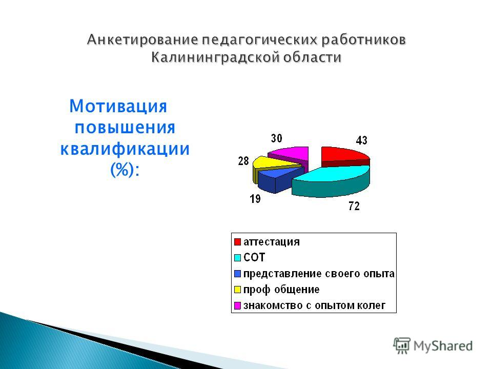 Мотивация повышения квалификации (%):
