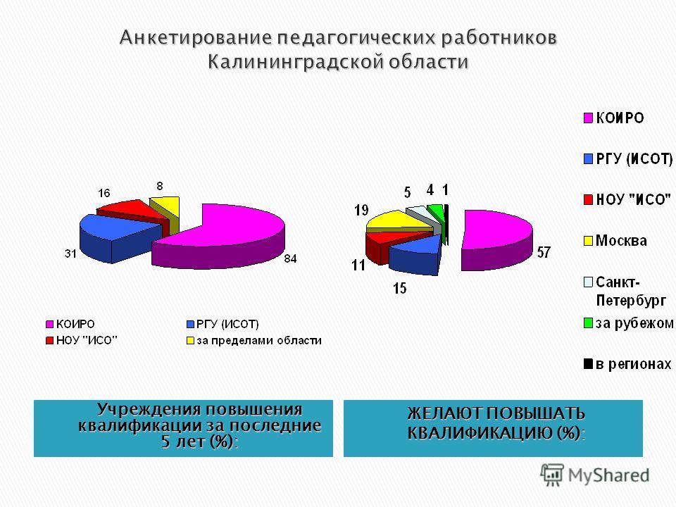 Учреждения повышения квалификации за последние 5 лет (%): ЖЕЛАЮТ ПОВЫШАТЬ КВАЛИФИКАЦИЮ (%):