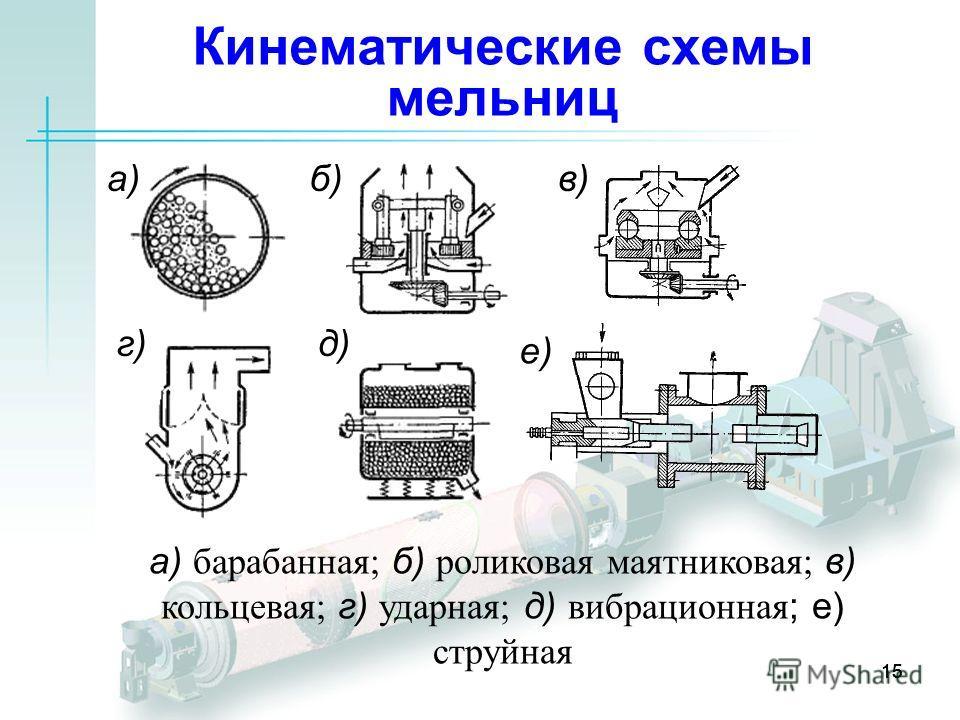 15 Кинематические схемы мельниц 15 а) барабанная; б) роликовая маятниковая; в) кольцевая; г) ударная; д) вибрационная ; е) струйная а)б)в) г)д) е)