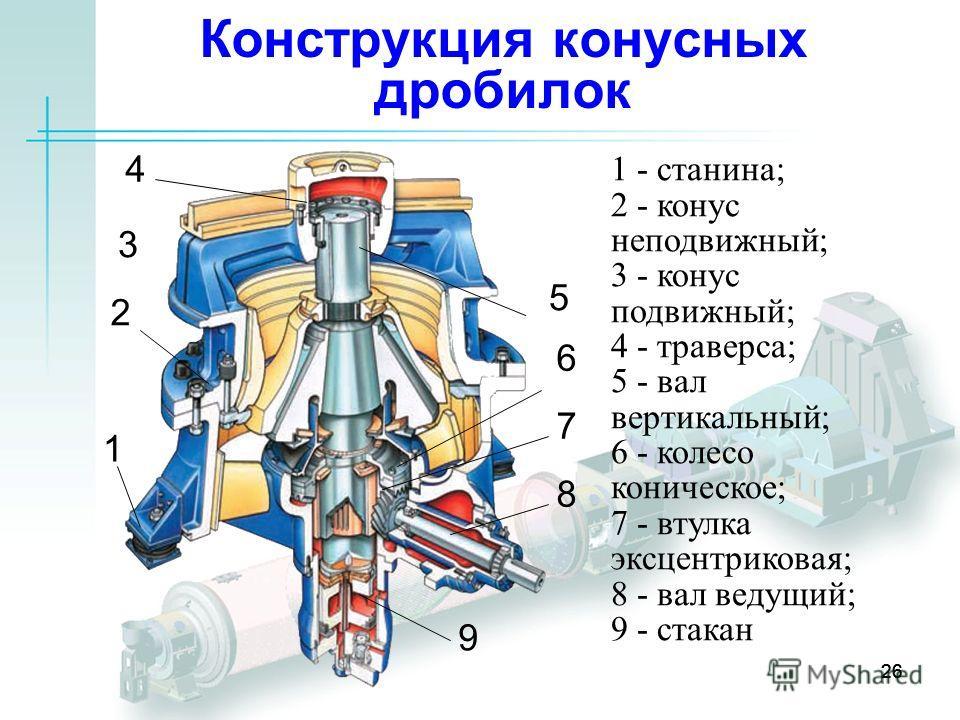 26 Конструкция конусных дробилок 1 1 - станина; 2 - конус неподвижный; 3 - конус подвижный; 4 - траверса; 5 - вал вертикальный; 6 - колесо коническое; 7 - втулка эксцентриковая; 8 - вал ведущий; 9 - стакан 2 3 4 5 6 7 8 9