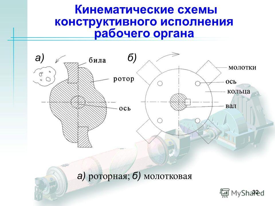 32 Кинематические схемы конструктивного исполнения рабочего органа 32 а)б) а) роторная; б) молотковая