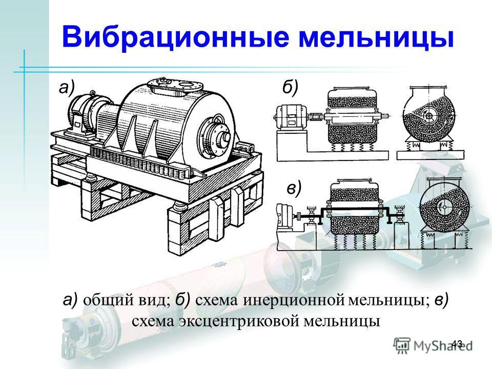 43 Вибрационные мельницы а)б) в) а) общий вид; б) схема инерционной мельницы; в) схема эксцентриковой мельницы