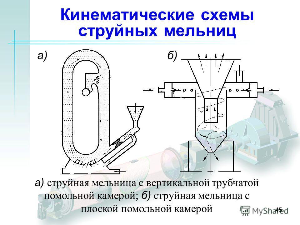45 Кинематические схемы струйных мельниц а)б) а) струйная мельница с вертикальной трубчатой помольной камерой; б) струйная мельница с плоской помольной камерой