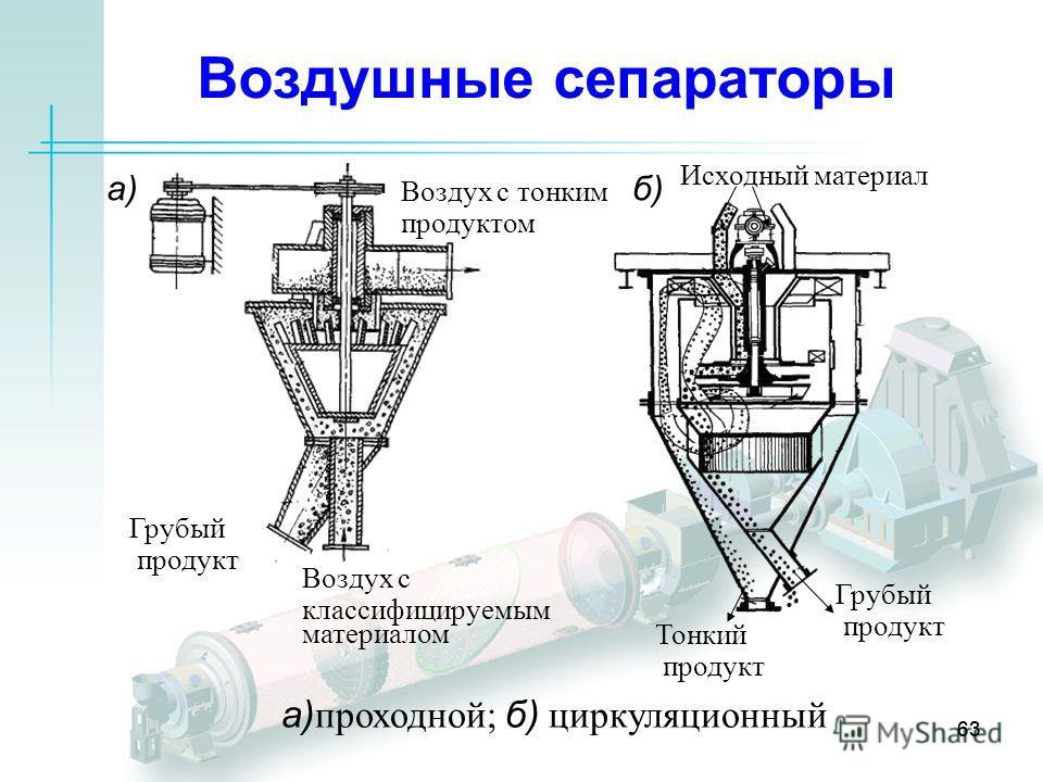 63 Воздушные сепараторы а)б) Грубый продукт Воздух с классифицируемым материалом Воздух с тонким продуктом Исходный материал Тонкий продукт Грубый продукт а) проходной; б) циркуляционный