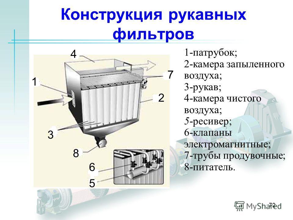 72 Конструкция рукавных фильтров 1 2 3 4 5 6 7 8 1-патрубок; 2-камера запыленного воздуха; 3-рукав; 4-камера чистого воздуха; 5-ресивер; 6-клапаны электромагнитные; 7-трубы продувочные; 8-питатель.