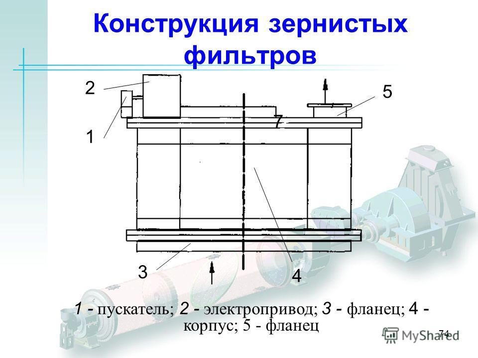 74 Конструкция зернистых фильтров 1 2 3 4 5 7 1 - пускатель; 2 - электропривод; 3 - фланец; 4 - корпус; 5 - фланец