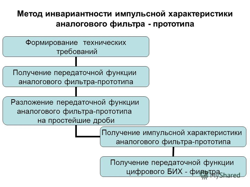 Метод инвариантности импульсной характеристики аналогового фильтра - прототипа Формирование технических требований Получение передаточной функции аналогового фильтра- прототипа Разложение передаточной функции аналогового фильтра- прототипа на простей