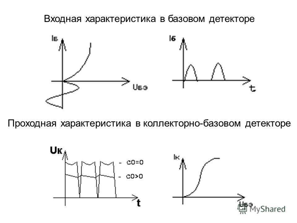 Входная характеристика в базовом детекторе Проходная характеристика в коллекторно-базовом детекторе