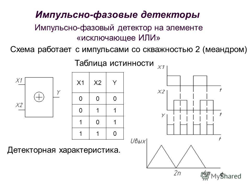Импульсно-фазовый детектор на элементе «исключающее ИЛИ» Таблица истинности X1X2Y 000 011 101 110 Схема работает с импульсами со скважностью 2 (меандром) Детекторная характеристика. Импульсно-фазовые детекторы