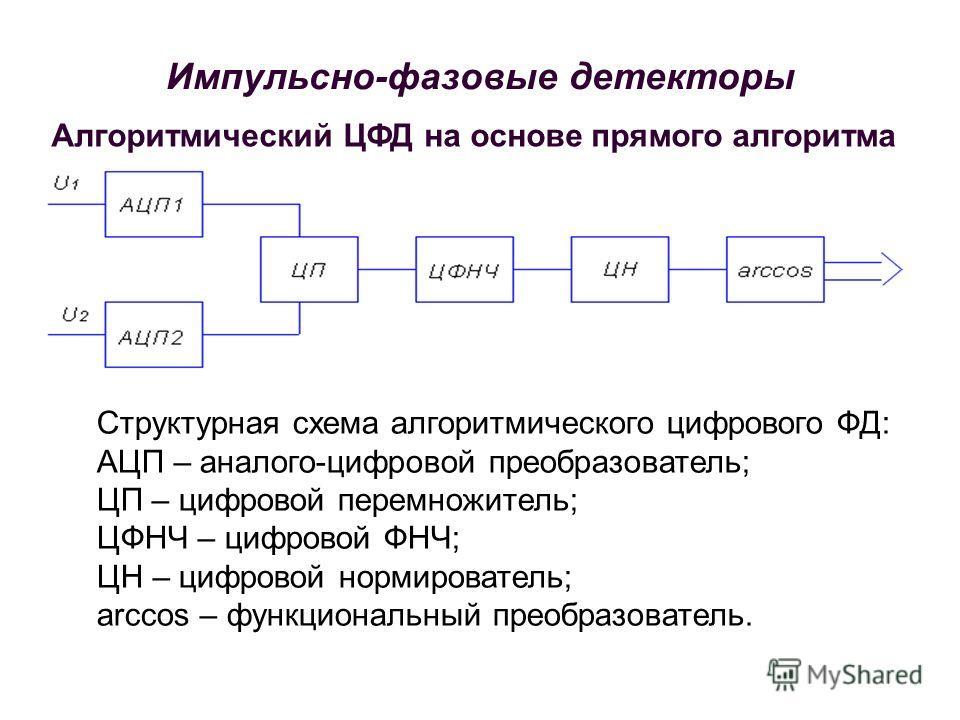 Структурная схема алгоритмического цифрового ФД: АЦП – аналого-цифровой преобразователь; ЦП – цифровой перемножитель; ЦФНЧ – цифровой ФНЧ; ЦН – цифровой нормирователь; arccos – функциональный преобразователь. Алгоритмический ЦФД на основе прямого алг