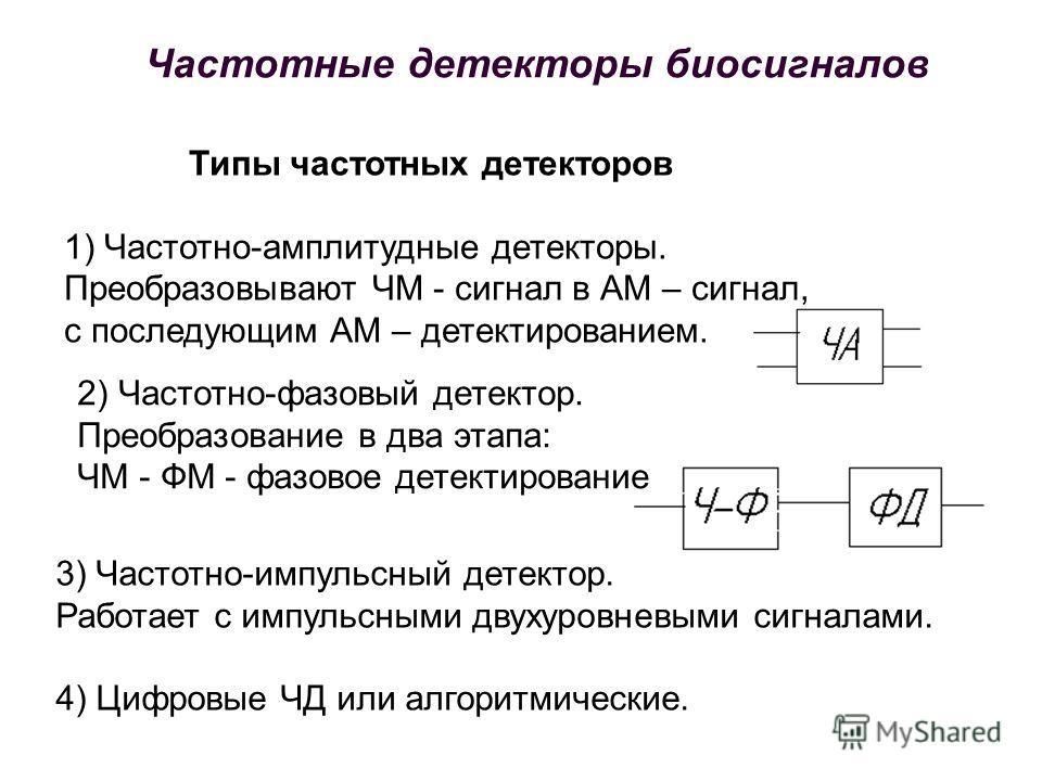 Типы частотных детекторов 1) Частотно-амплитудные детекторы. Преобразовывают ЧМ - сигнал в АМ – сигнал, с последующим АМ – детектированием. 2) Частотно-фазовый детектор. Преобразование в два этапа: ЧМ - ФМ - фазовое детектирование 3) Частотно-импульс