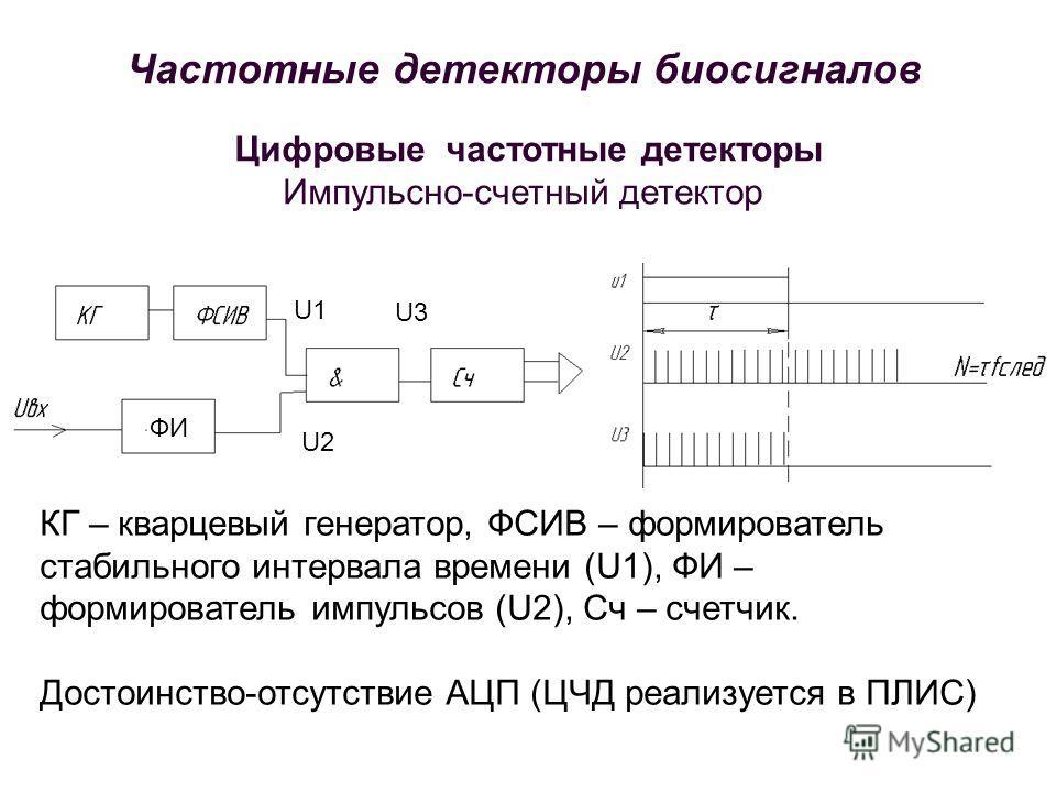 Цифровые частотные детекторы Импульсно-счетный детектор ФИ U1 U2 КГ – кварцевый генератор, ФСИВ – формирователь стабильного интервала времени (U1), ФИ – формирователь импульсов (U2), Сч – счетчик. Достоинство-отсутствие АЦП (ЦЧД реализуется в ПЛИС) U