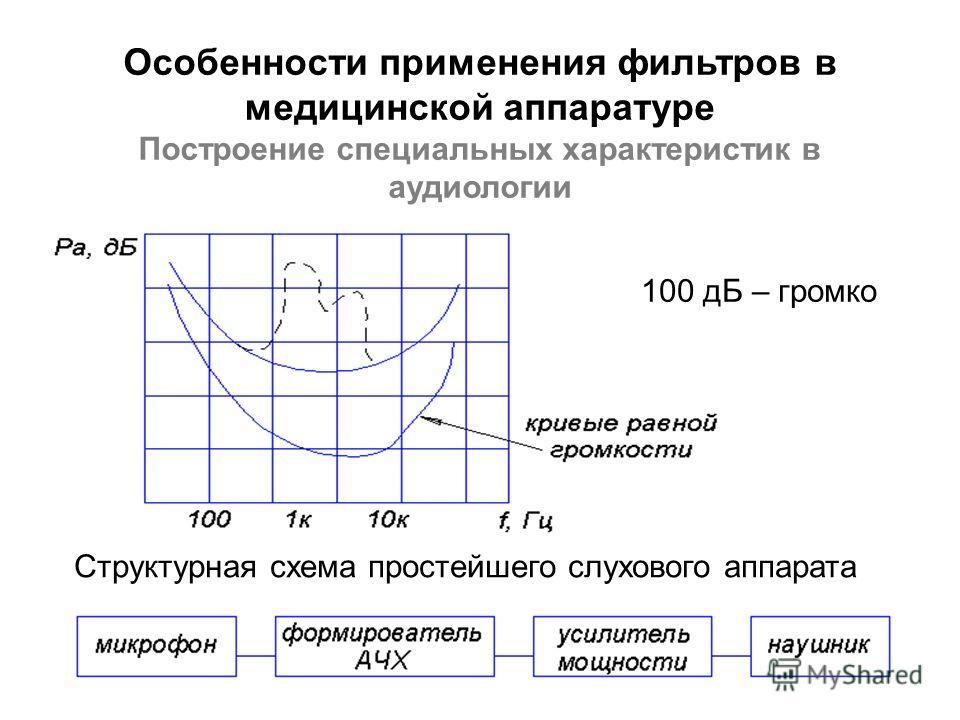 100 дБ – громко Структурная схема простейшего слухового аппарата Особенности применения фильтров в медицинской аппаратуре Построение специальных характеристик в аудиологии