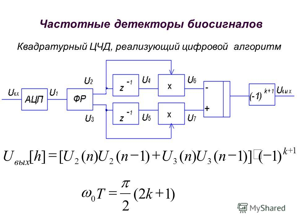 Квадратурный ЦЧД, реализующий цифровой алгоритм )12( 2 )1()]1()()1()([][ 0 1 3322 kT nUnUnUnUhU k вых Частотные детекторы биосигналов