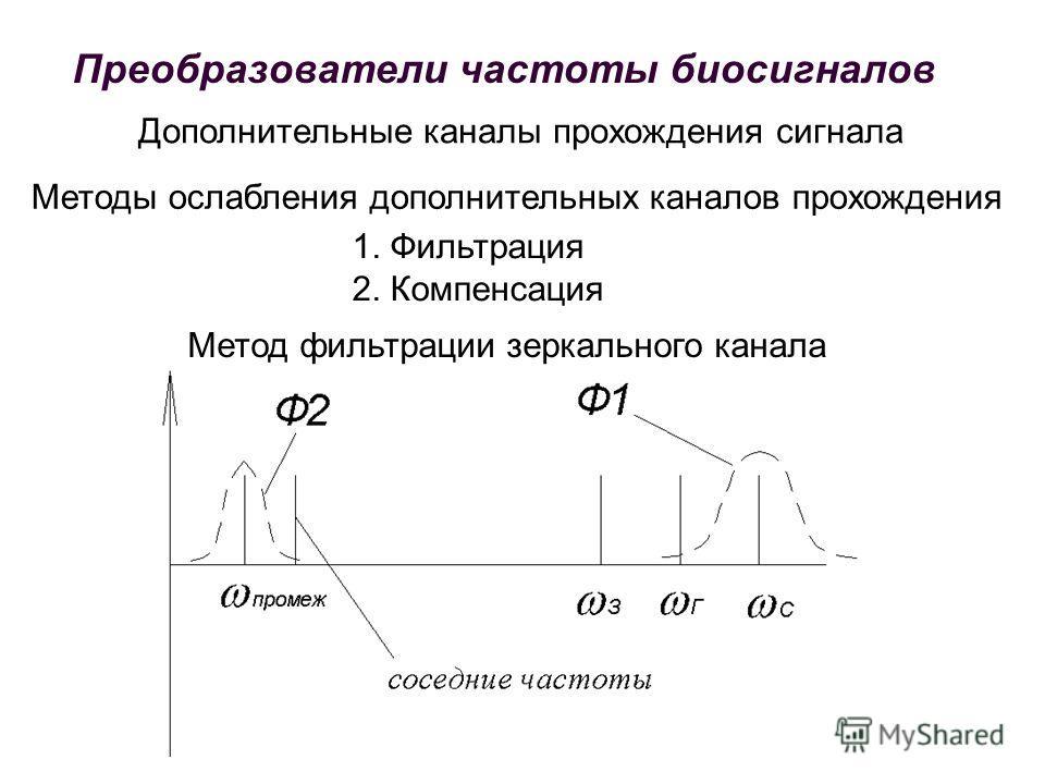 Дополнительные каналы прохождения сигнала Методы ослабления дополнительных каналов прохождения 1. Фильтрация 2. Компенсация Метод фильтрации зеркального канала Преобразователи частоты биосигналов