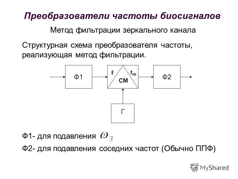 f f пр СМ Ф1Ф2 Г Метод фильтрации зеркального канала Структурная схема преобразователя частоты, реализующая метод фильтрации. Ф1- для подавления Ф2- для подавления соседних частот (Обычно ППФ) Преобразователи частоты биосигналов