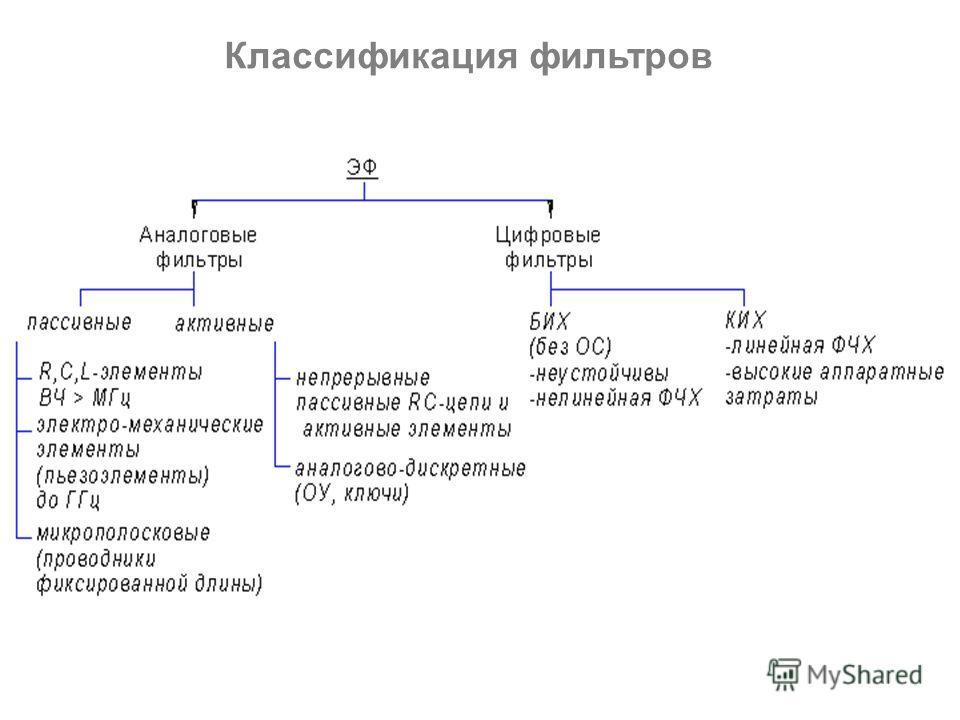 Классификация фильтров