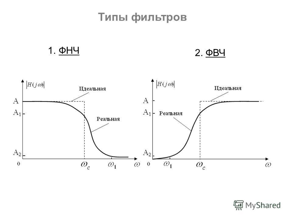 1. ФНЧ 2. ФВЧ Типы фильтров