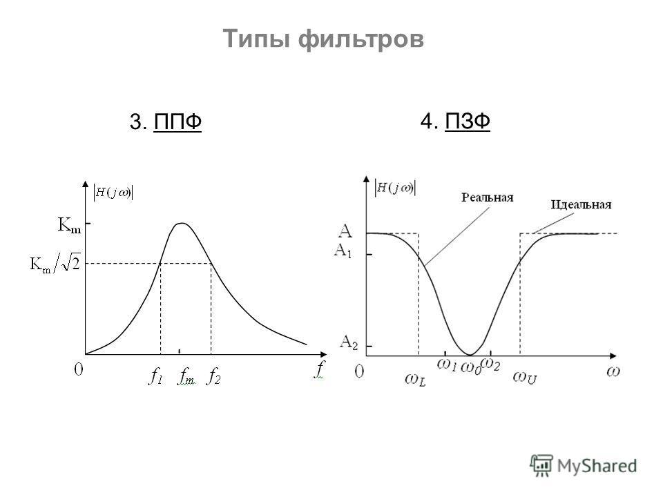 4. ПЗФ 3. ППФ Типы фильтров