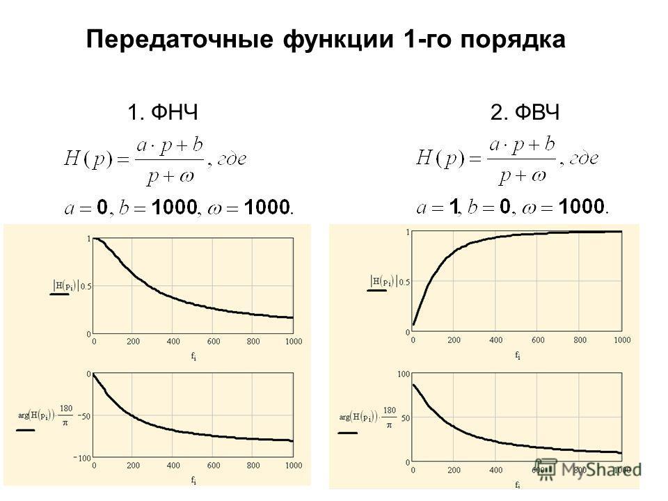 1. ФНЧ2. ФВЧ Передаточные функции 1-го порядка