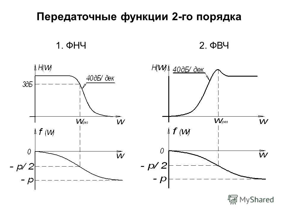 1. ФНЧ2. ФВЧ Передаточные функции 2-го порядка