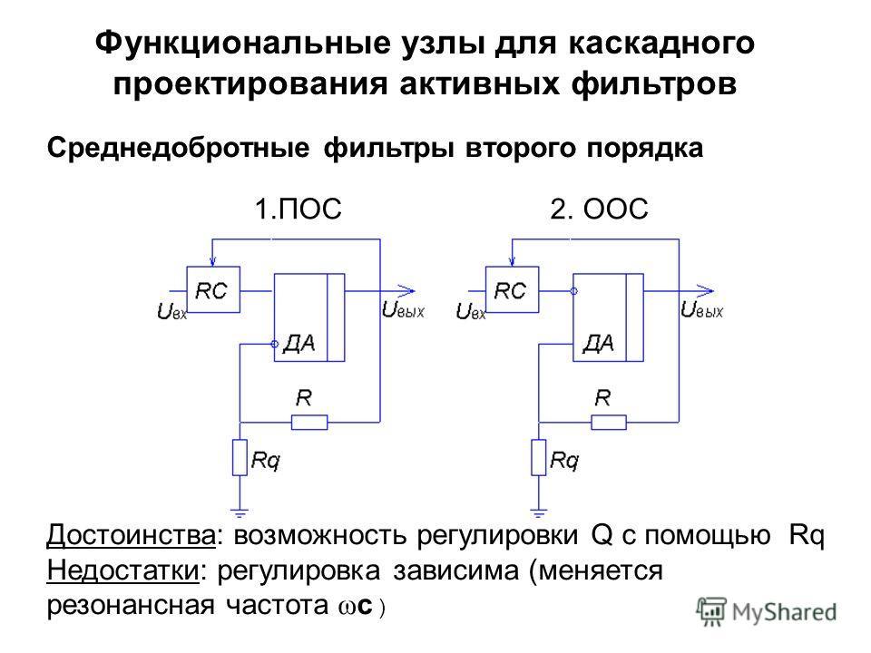 1.ПОС 2. ООС Достоинства: возможность регулировки Q с помощью Rq Недостатки: регулировка зависима (меняется резонансная частота ω с ) Среднедобротные фильтры второго порядка Функциональные узлы для каскадного проектирования активных фильтров