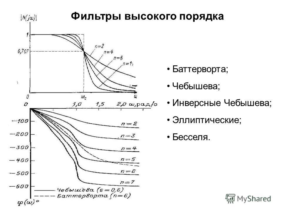 Фильтры высокого порядка Баттерворта; Чебышева; Инверсные Чебышева; Эллиптические; Бесселя.