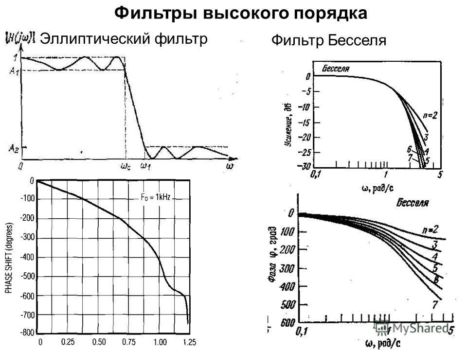 Эллиптический фильтр Фильтр Бесселя Фильтры высокого порядка
