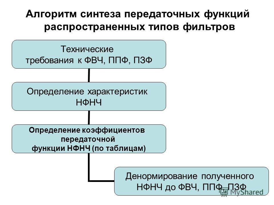 Технические требования к ФВЧ, ППФ, ПЗФ Определение характеристик НФНЧ Определение коэффициентов передаточной функции НФНЧ (по таблицам) Денормирование полученного НФНЧ до ФВЧ, ППФ, ПЗФ Алгоритм синтеза передаточных функций распространенных типов филь