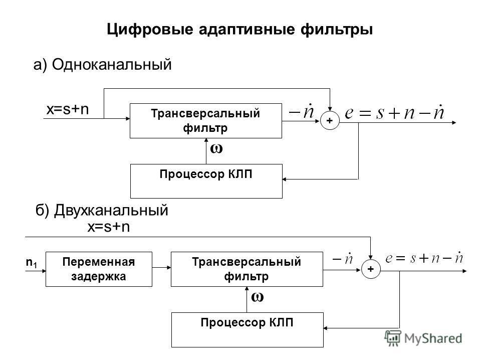 Цифровые адаптивные фильтры а) Одноканальный б) Двухканальный Трансверсальный фильтр Процессор КЛП ω + x=s+n Трансверсальный фильтр Процессор КЛП ω + x=s+n Переменная задержка n1n1