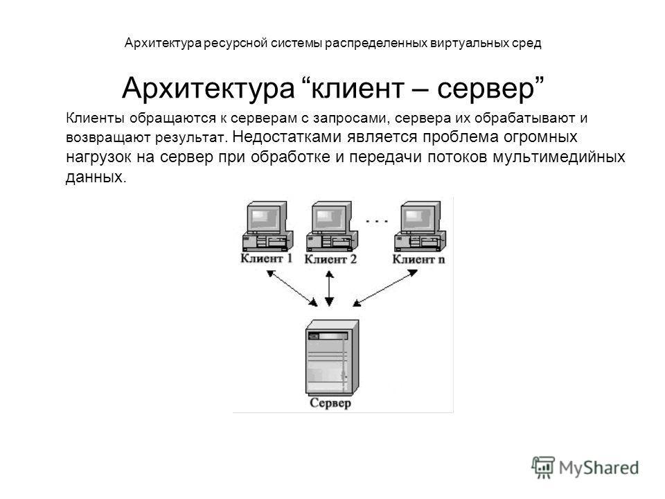 Архитектура ресурсной системы распределенных виртуальных сред Архитектура клиент – сервер Клиенты обращаются к серверам с запросами, сервера их обрабатывают и возвращают результат. Недостатками является проблема огромных нагрузок на сервер при обрабо