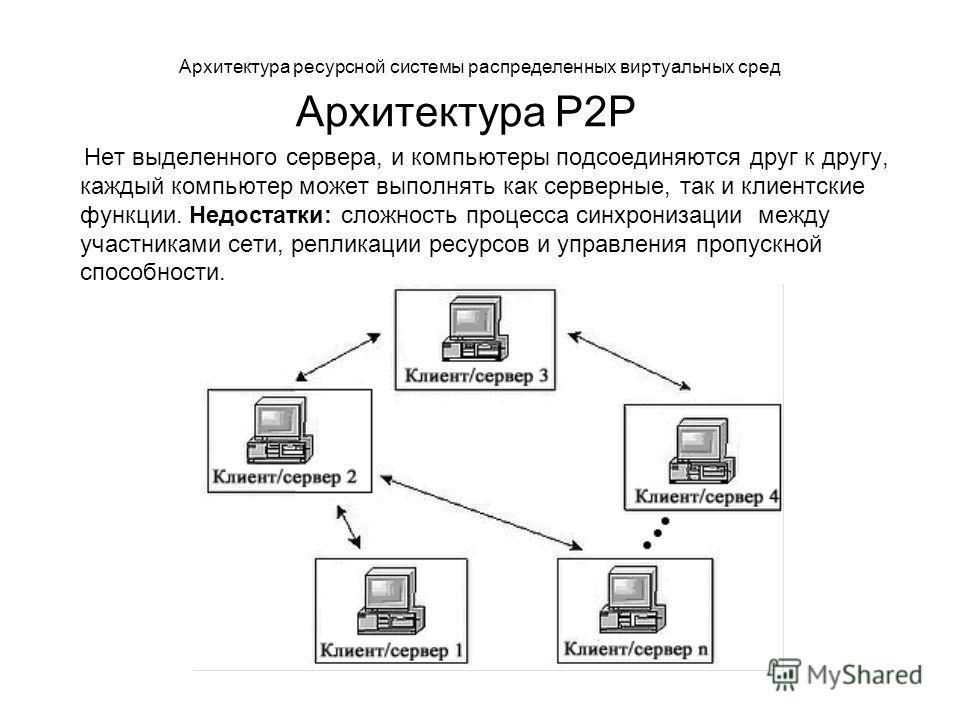 Архитектура ресурсной системы распределенных виртуальных сред Архитектура P2P Нет выделенного сервера, и компьютеры подсоединяются друг к другу, каждый компьютер может выполнять как серверные, так и клиентские функции. Недостатки: сложность процесса