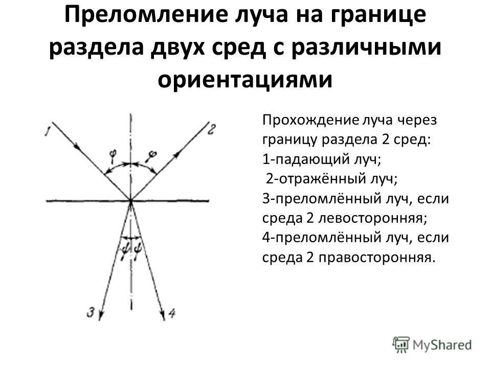 Преломление луча на границе раздела двух сред с различными ориентациями Прохождение луча через границу раздела 2 сред: 1-падающий луч; 2-отражённый луч; 3-преломлённый луч, если среда 2 левосторонняя; 4-преломлённый луч, если среда 2 правосторонняя.