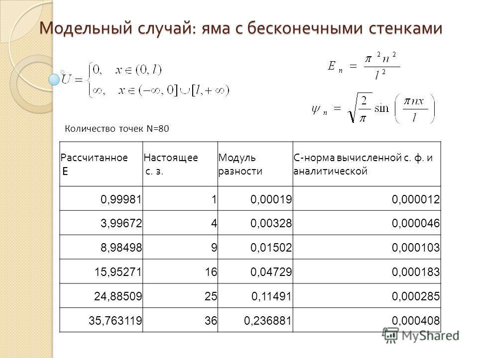 Модельный случай : яма с бесконечными стенками Рассчитанное E Настоящее с. з. Модуль разности C- норма вычисленной с. ф. и аналитической 0,9998110,000190,000012 3,9967240,003280,000046 8,9849890,015020,000103 15,95271160,047290,000183 24,88509250,114