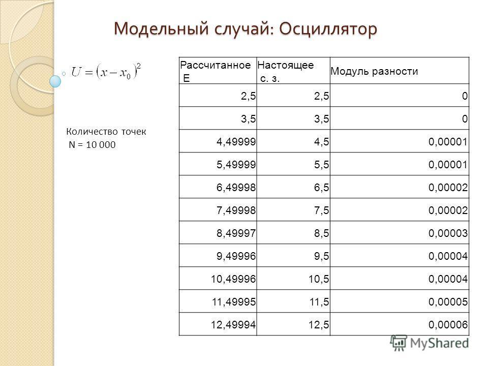 Модельный случай : Осциллятор Рассчитанное E Настоящее с. з. Модуль разности 2,5 0 3,5 0 4,499994,50,00001 5,499995,50,00001 6,499986,50,00002 7,499987,50,00002 8,499978,50,00003 9,499969,50,00004 10,4999610,50,00004 11,4999511,50,00005 12,4999412,50