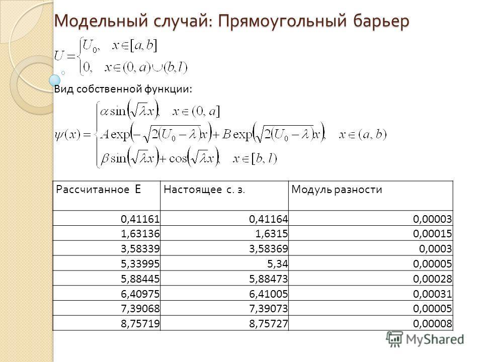 Модельный случай : Прямоугольный барьер Вид собственной функции: Рассчитанное E Настоящее с. з. Модуль разности 0,411610,411640,00003 1,631361,63150,00015 3,583393,583690,0003 5,339955,340,00005 5,884455,884730,00028 6,409756,410050,00031 7,390687,39