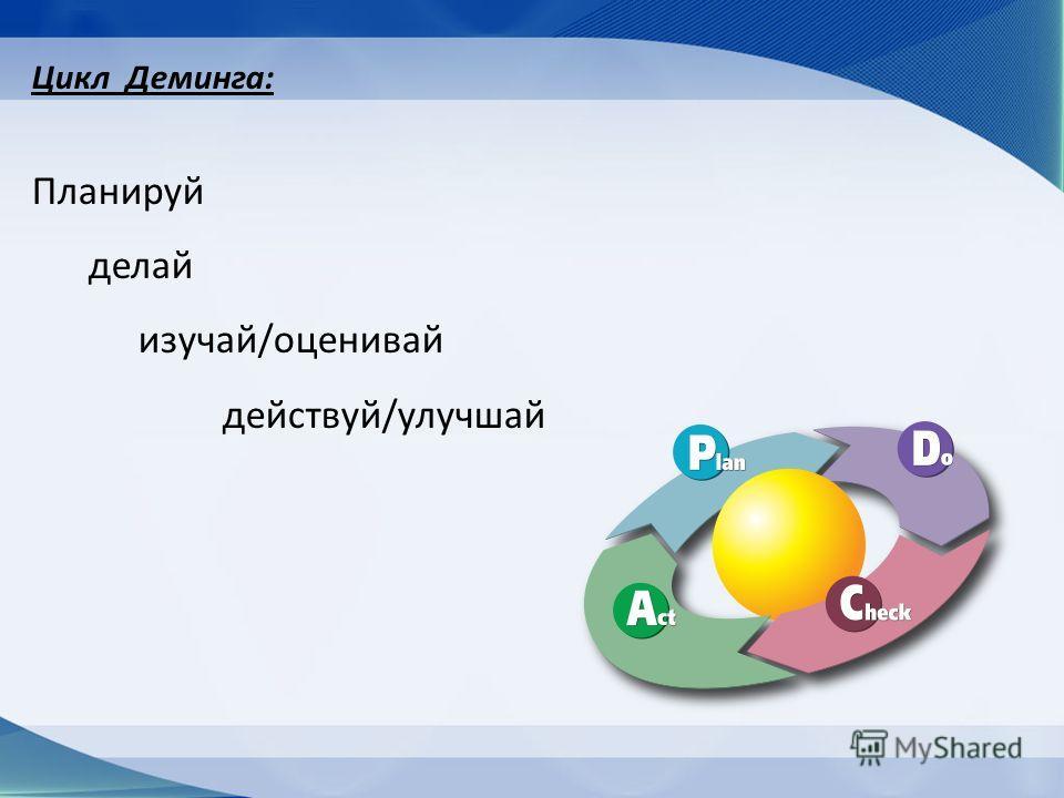 Цикл Деминга: Планируй делай изучай/оценивай действуй/улучшай